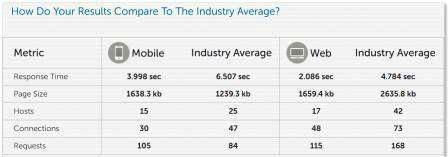 merryannmoore.com Page load speed compared to industry averages