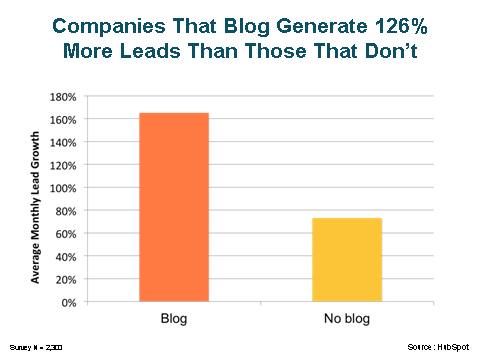 Hubspot graphic lead generation from blogging