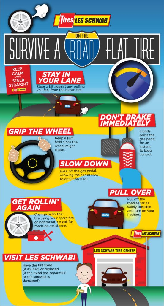 How to drive if your tire goes flat infographic for Les Schwab Tires