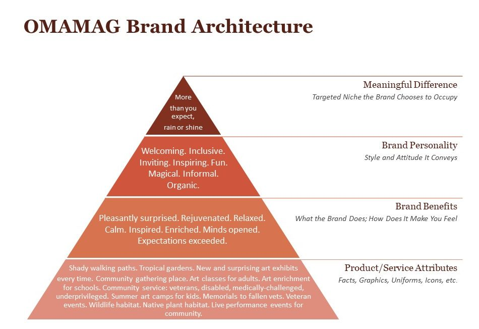 Ormond brand architecture